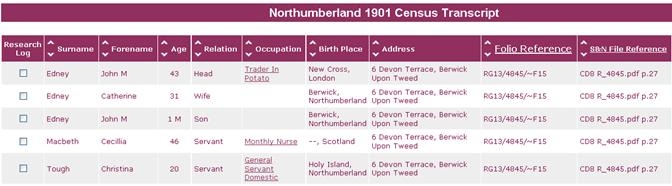 Northumberland 1901 Census