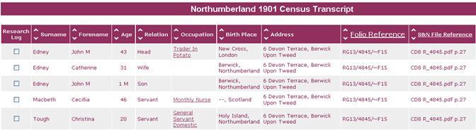 Northumberland 1901 Census